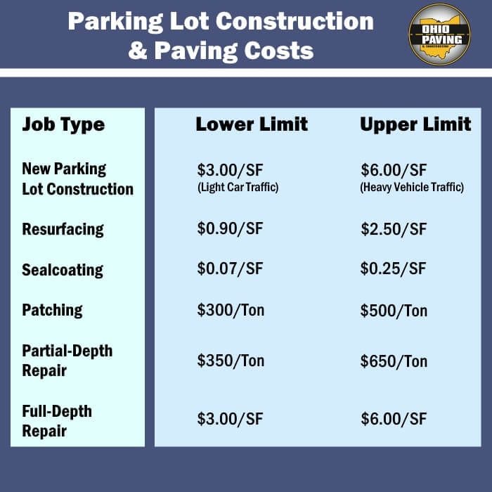 Parking Lot Maintenance Services For Businesses Near Cleveland